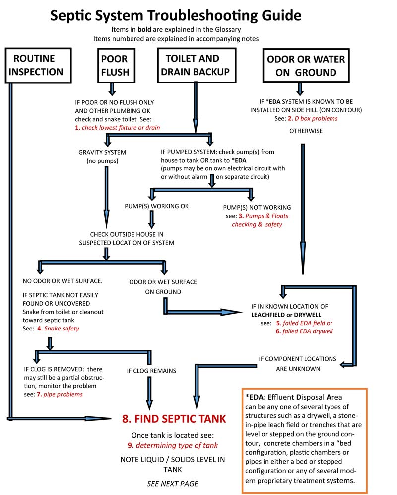 Septic System Troubleshooting Flowchart